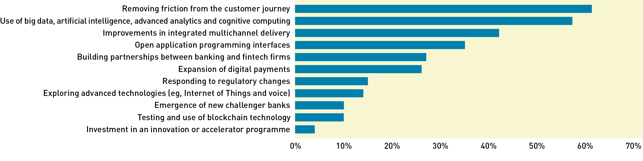 How bank brands must adapt to a new and evolving playing