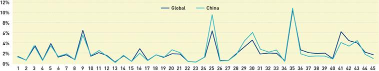 Records smashed at every turn – China's remarkable trademark