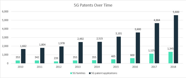 Who is leading the 5G patent race? | IAM