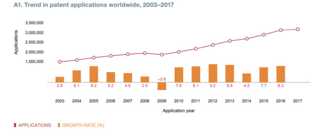 The global patent market in 10 charts | IAM