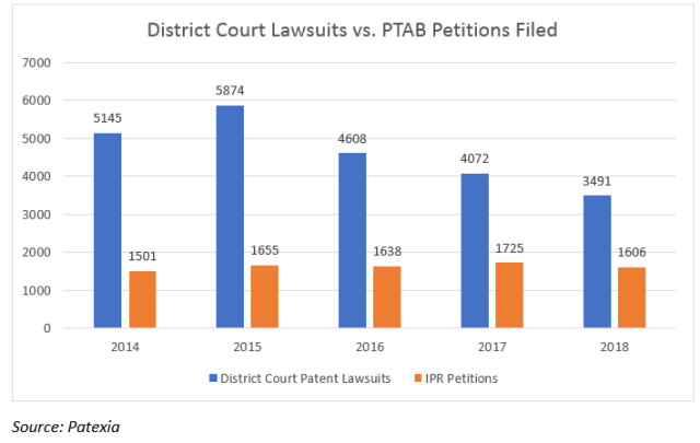 Downward trend in US patent litigation continues