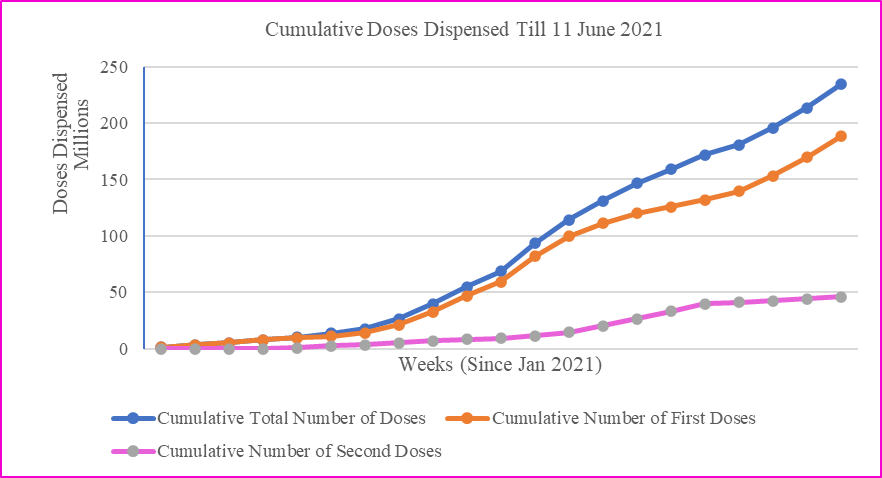 Cumulative number of vaccine doses dispensed in India from the commencement of the vaccination in January 2021