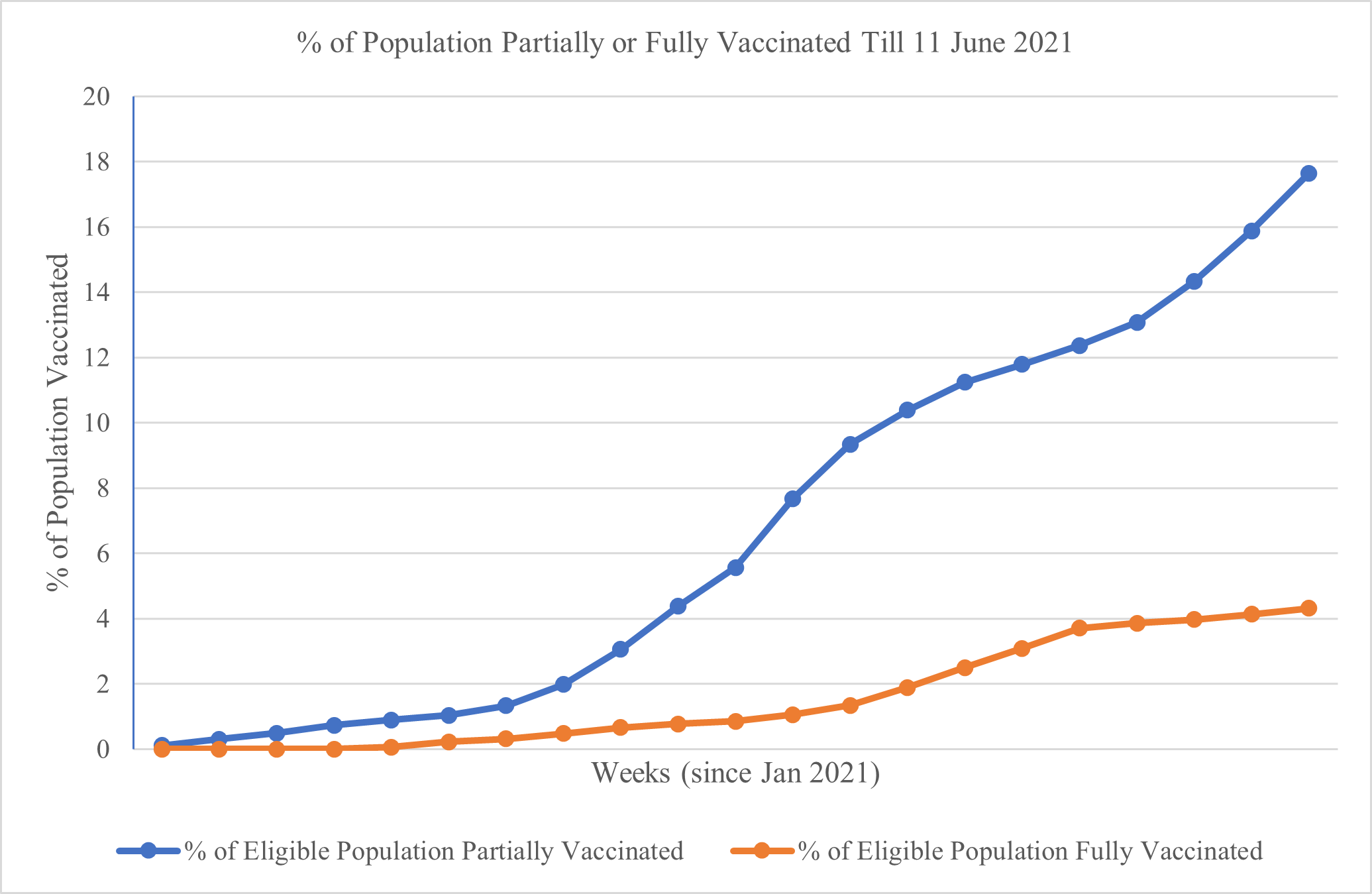 Percentage of India's population that has received first and second doses of a vaccine. Calculated based on an eligible population size of 1,068 million 18+ persons.