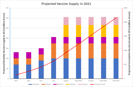 Projected supply of vaccines by various companies in India