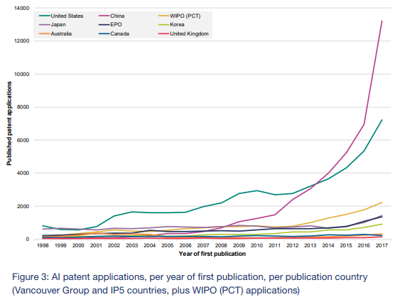 AI Patent Applications countries