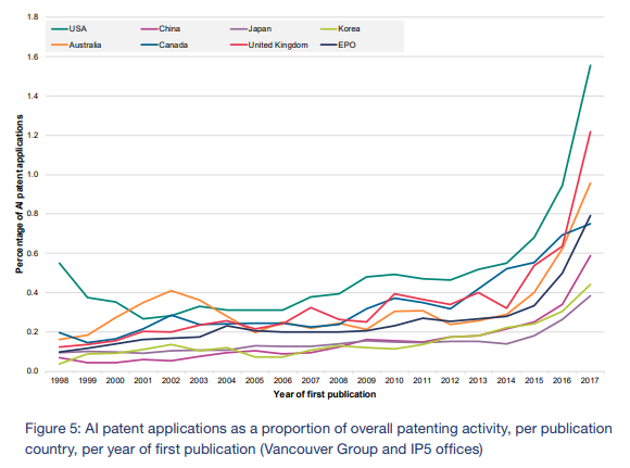 Patent applications proportion