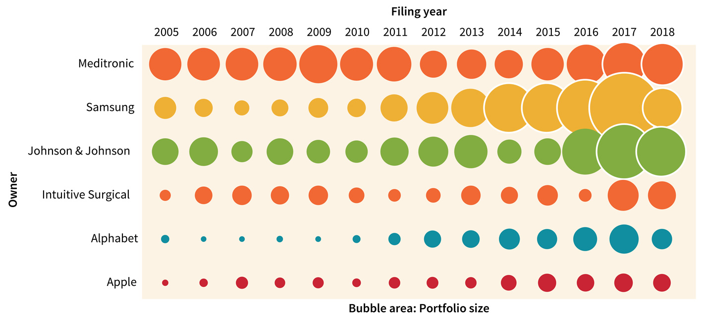 Figure 3. Filing statistics by portfolio size, including active and inactive patents