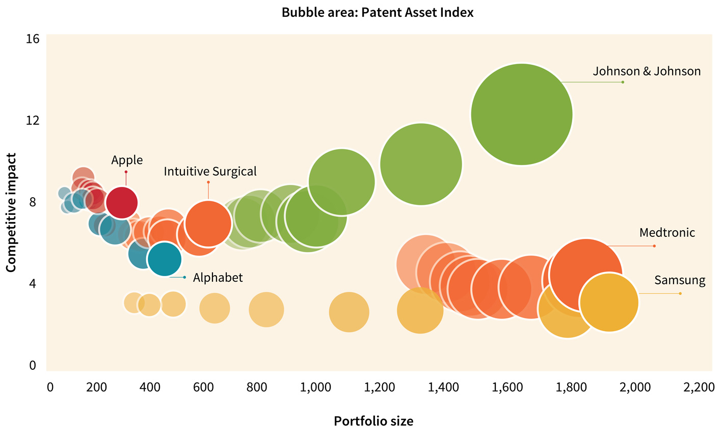 Figure 4. Patent Asset Index development for digital medtech/pharmaceuticals