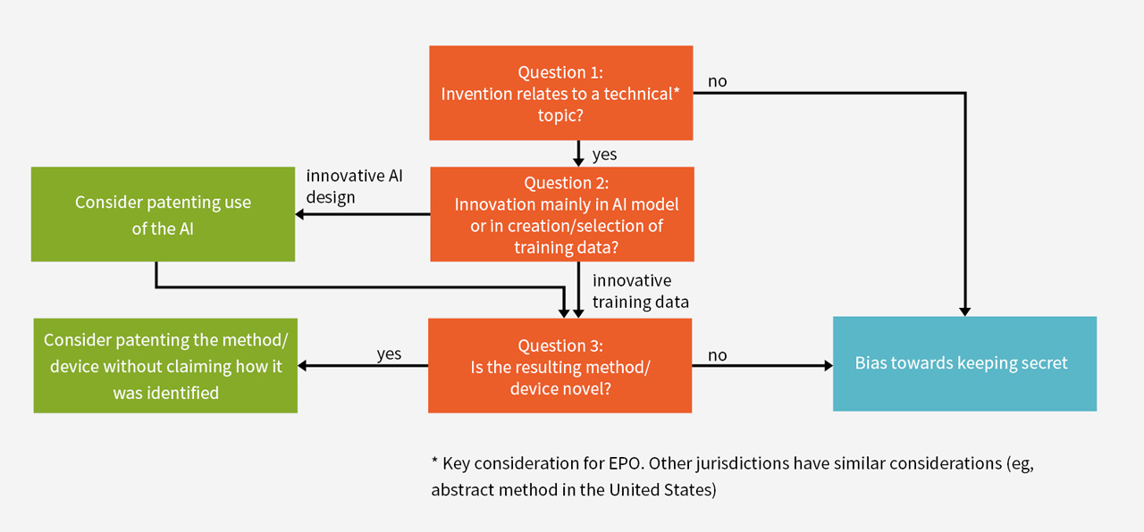 Figure 1: Questions and options for patenting AI inventions