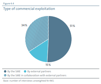 type of commercial exploitation