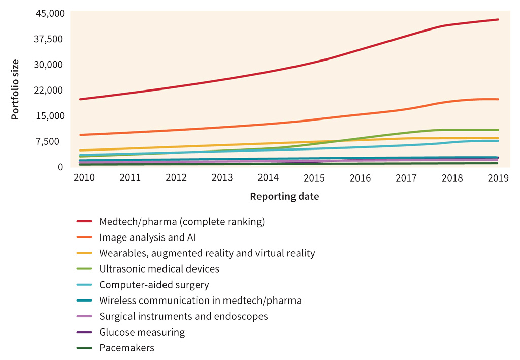 Figure 5. Patent Asset Index development of medtech sub-sectors