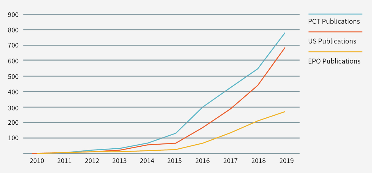 Figure 1: CAR-T-related patent publications by year