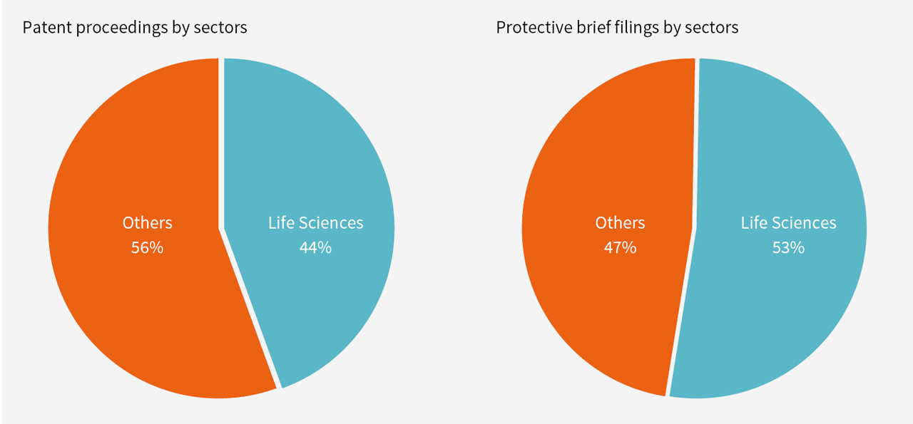 Figure 1: overall percentages of all cases since 2012
