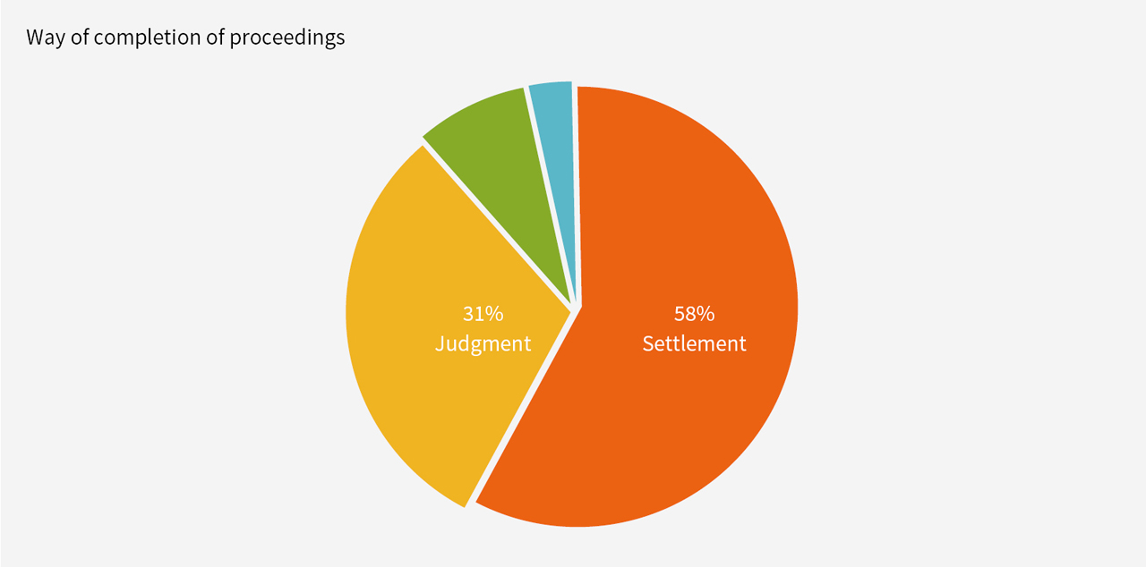 Figure 2: completion of proceedings