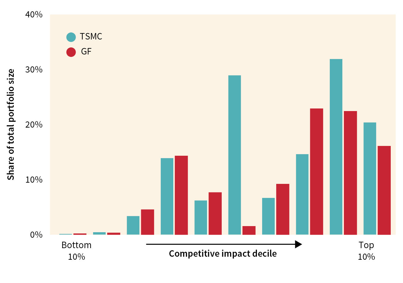 FIGURE 2. Distribution of portfolios compared to worldwide patents*