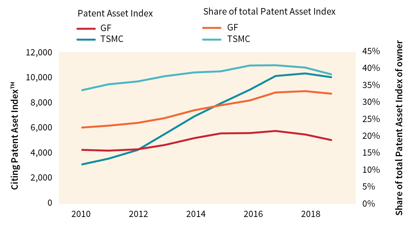 FIGURE 3. Comparison of Patent Asset Index citing each company*