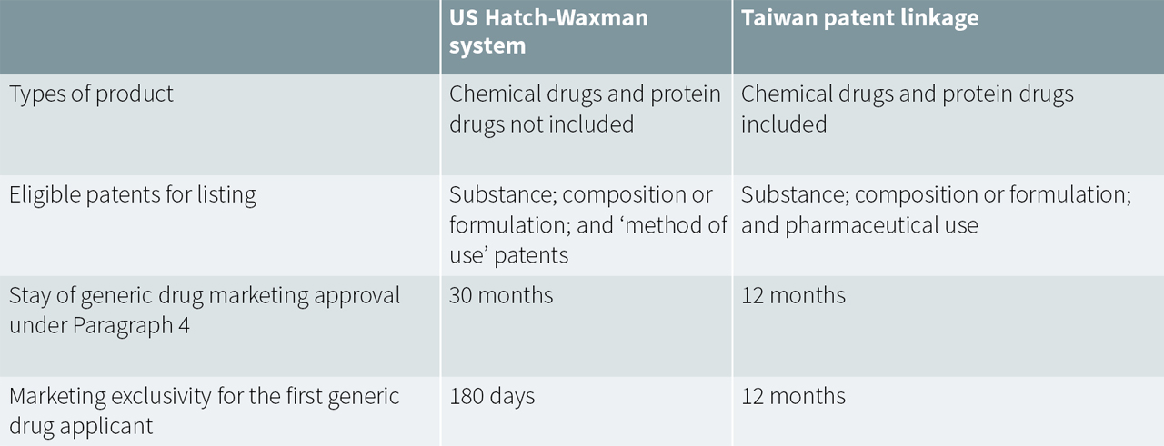 Table 1. US Hatch-Waxman system compared to Taiwan's patent linkage system