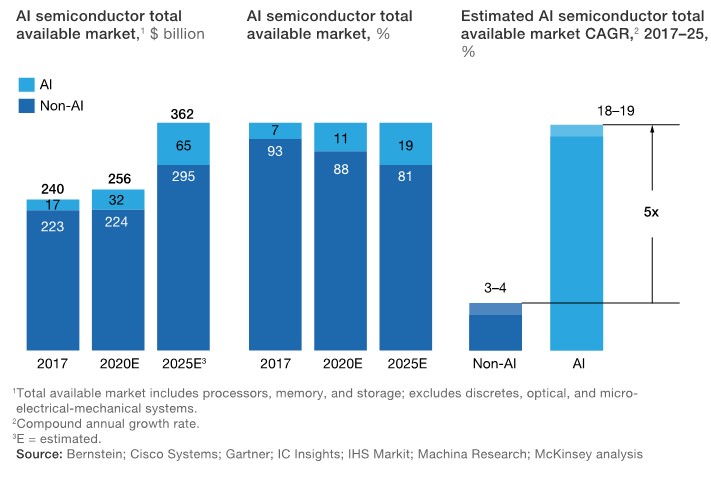 Growth for semiconductors related to AI is expected to be five times greater than growth in the remainder of the market