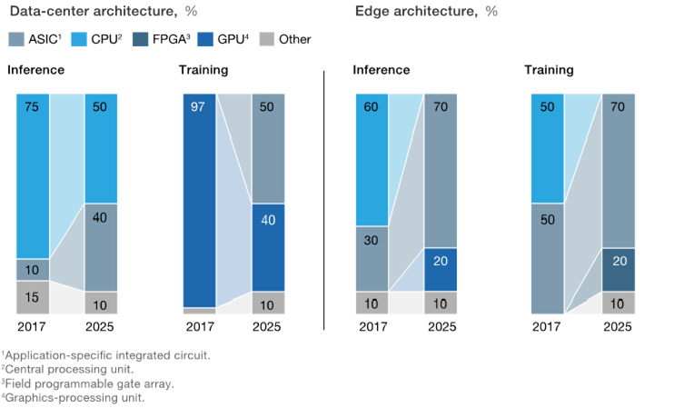 The preferred architectures for compute are shifting in data centres and the edge