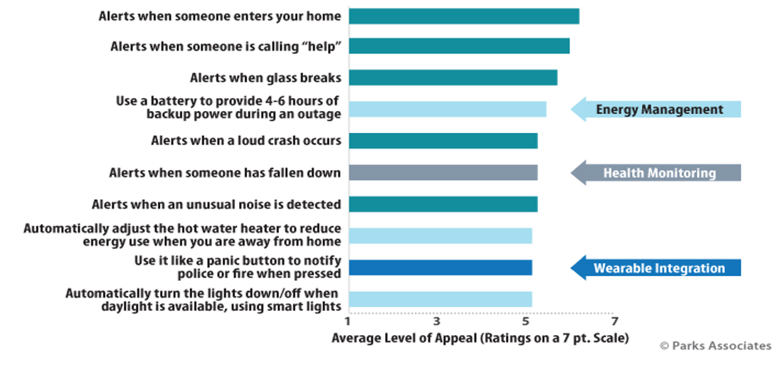 Among smart home device owners surveyed